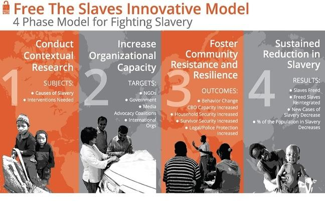 Community Based Model to End Slavery